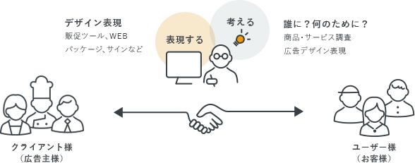 """クライアントさまと""""誰か""""を繋げるためのデザイン・ものづくりを福岡で続けていきます。"""